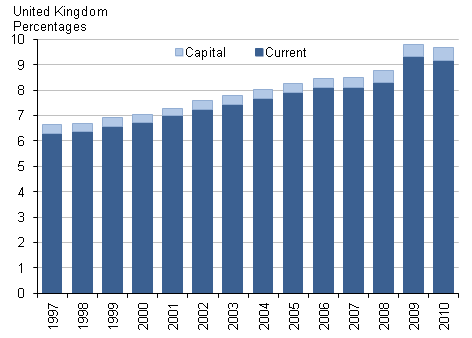 Chart showing current and capital healthcare expenditure, percentage of GDP 1997–2010