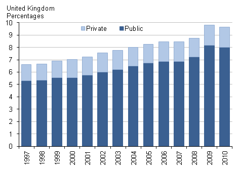 Chart showing public and private health expenditure, percentage of GDP 1997–2010