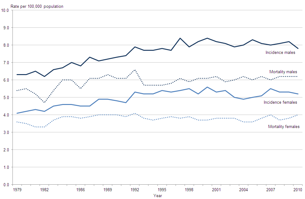 Figure 1: Brain Cancer Incidence and Mortality, England, 1979-2010