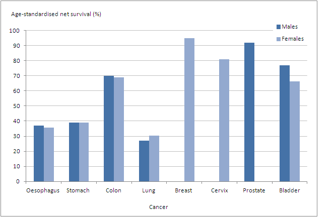 Figure 1: One-year age-standardised net survival (%) for adults diagnosed during 2004–2006 and followed up to 2011: England, eight common cancers, by sex