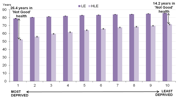 Figure 2 – LE and HLE by deciles of deprivation for females