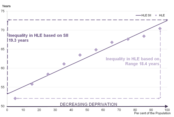 Figure 3 - Inequality in HLE by deprivation decile for males