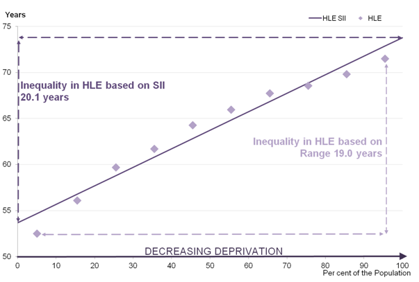 Figure 4 - Inequality in HLE by deprivation decile for females