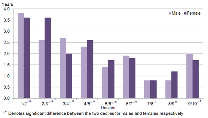Figure 5 - Difference in HLE between adjacent deciles for males and females