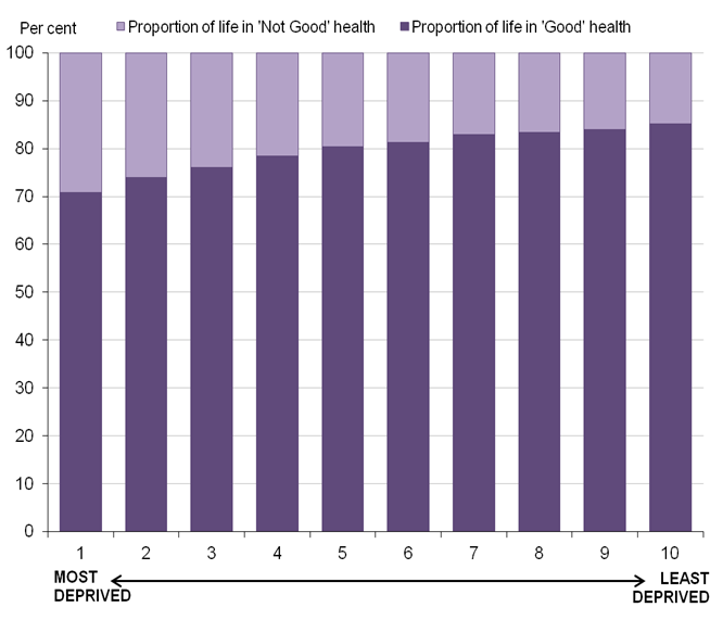 Figure 6 – Proportion of life in 'Good' health (%) by deciles of deprivation for males