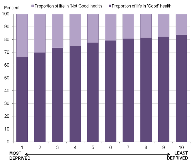 Figure 7 - Proportion of life in 'Good' health (%) by deciles of deprivation for females