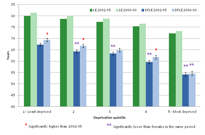 Inequality in Life expectancy (LE) and Disability-free life expectancy (DFLE) for males at birth by area deprivation quintile, 2002-05 and 2006-09
