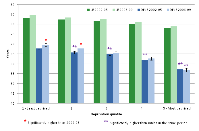 Inequality in Life expectancy (LE) and Disability-free life expectancy (DFLE) for females at birth by area deprivation quintile, 2002-05 and 2006-09