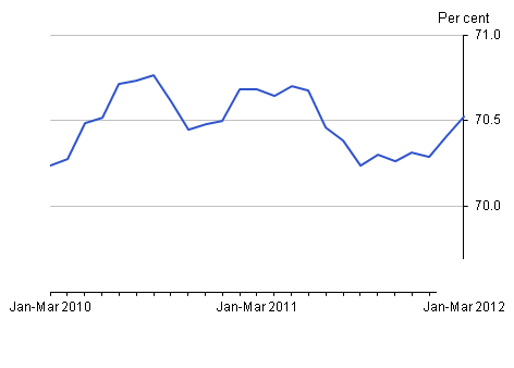 Employment rate, May 2012