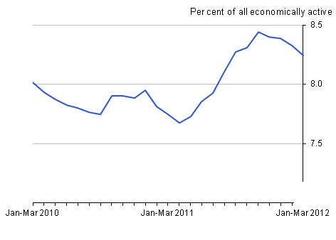 Unemployment rate, May 2012