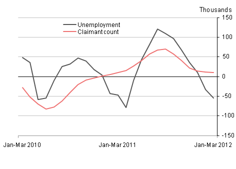 Quarterly changes in unemployment and the claimant count, May 2012