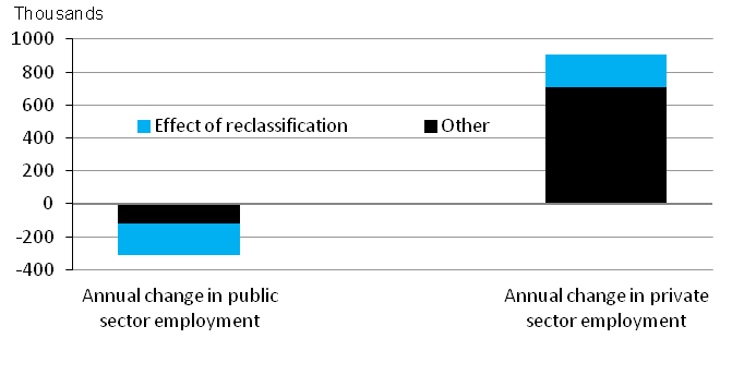 Chart 5: Changes in number of people employed in public and private sectors between December 2011 and December 2012, seasonally adjusted