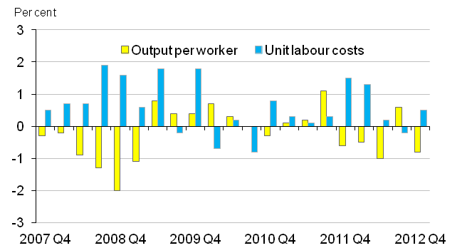 Chart 10: Output per worker and unit labour costs, percentage changes on quarter (seasonally adjusted)