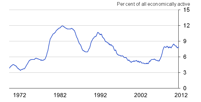 Chart 1: Unemployment rate (aged 16+) since 1971, seasonally adjusted