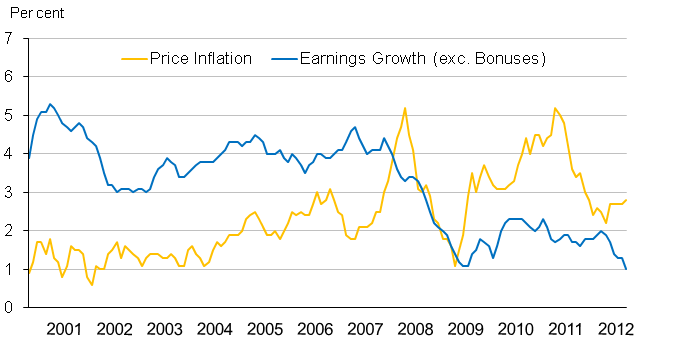 Chart 2: Average earnings (exc. Bonuses) and consumer prices annual growth rates