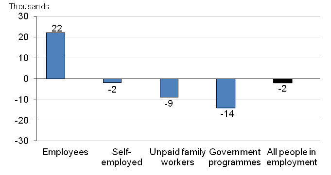 Chart 4: Changes in people in employment between September to November 2012 and December 2012 to February 2013, seasonally adjusted