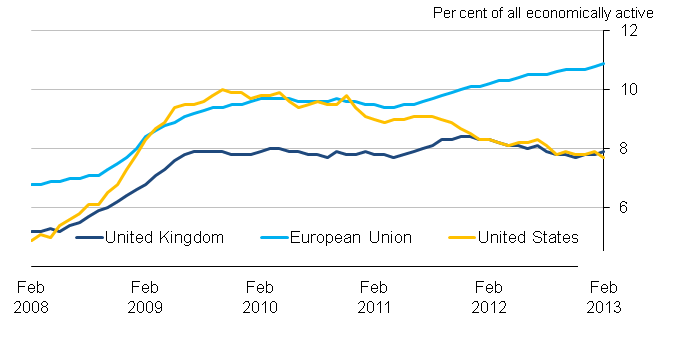 Chart 14: Unemployment rates for the United Kingdom, United States and the European Union, seasonally adjusted