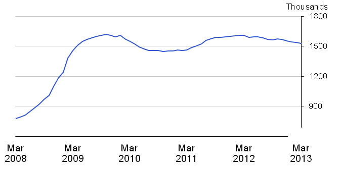 Chart 16: Claimant count, seasonally adjusted