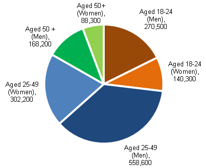 Chart 17: JSA claimants (excluding clerical claims) by age and sex for March 2013, seasonally adjusted