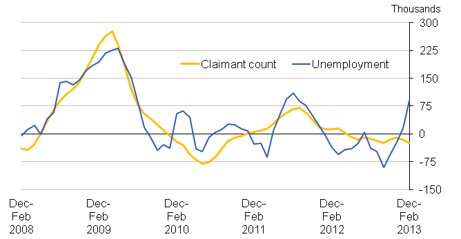 Chart 18: Quarterly changes in unemployment and the claimant count (aged 18 to 64), seasonally adjusted