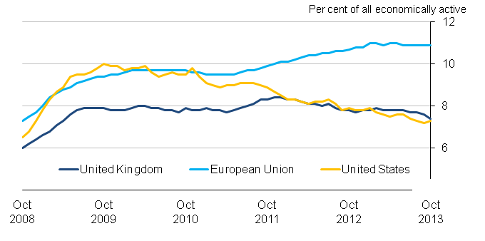 Chart 15: Unemployment rates for the United Kingdom, United States and the European Union, seasonally adjusted