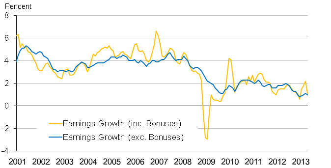 Chart 2: Average earnings (excluding and including bonuses) annual growth rates from January-March 2001 to May-July 2013, seasonally adjusted