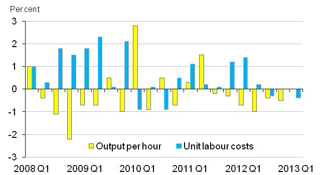Chart 11: Output per hour and unit labour costs, percentage changes on quarter (seasonally adjusted)