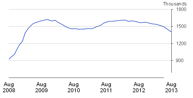 Chart 17: Claimant Count, seasonally adjusted
