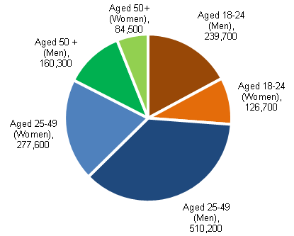 Chart 18: JSA claimants (excluding clerical claims) by age and sex for August 2013, seasonally adjusted