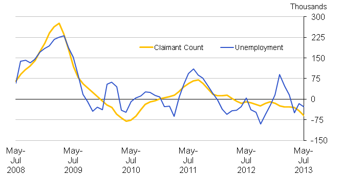Chart 19: Quarterly changes in Unemployment and the Claimant Count (aged 18 to 64), seasonally adjusted