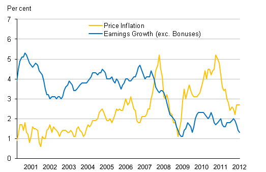 Earnings and Prices