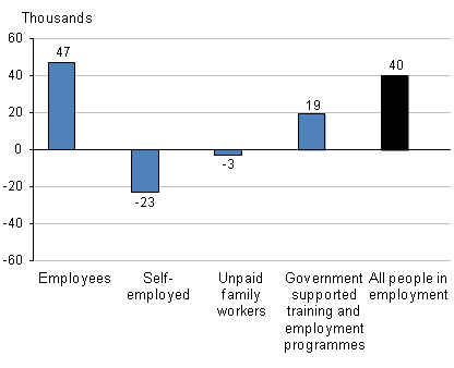 Changes in people in employment