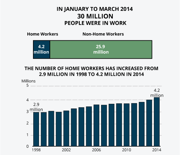 The number of homeworkers has increased from 2.9 million in 1998 to 4.2 million in 2014