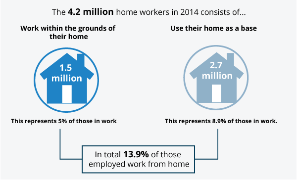 1.5 million work within the grounds of their homes and 2.7 million use their home as a base
