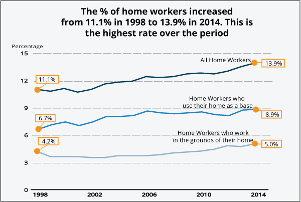 The percentage of home workers increased from 11.0% in 1998 to 13.9% in 2014.