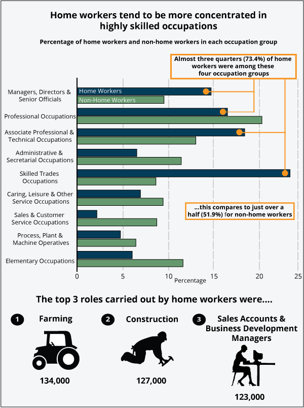 Home workers tend to be more concentrated in highly skilled occupations