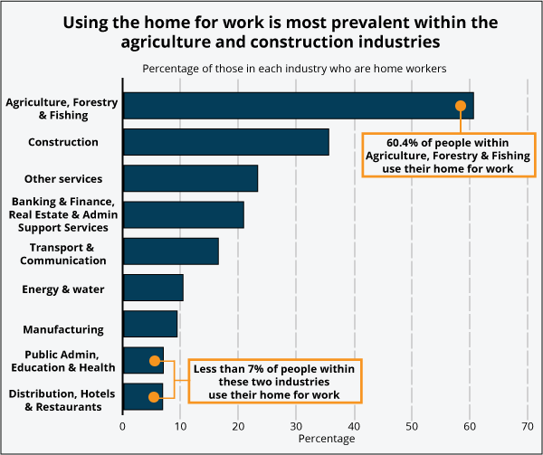 Using the home for work is most prevalent within the agriculture and construction industries