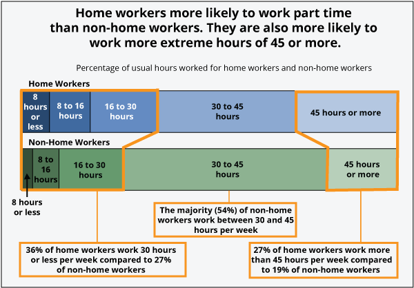 Home workers are more likely to work part-time than non-home workers