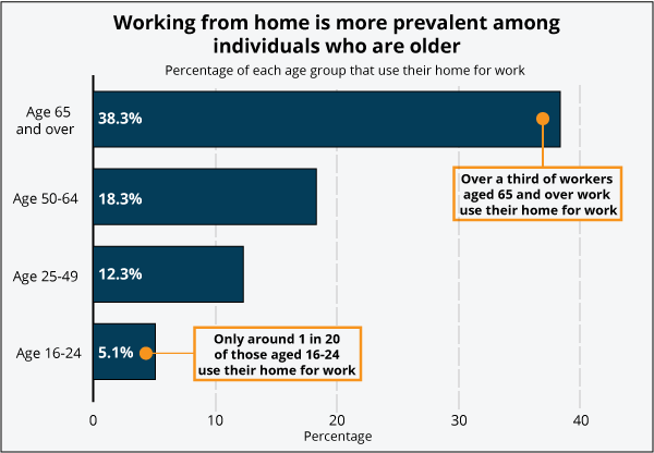 Working from home is more prevalent among individuals who are older