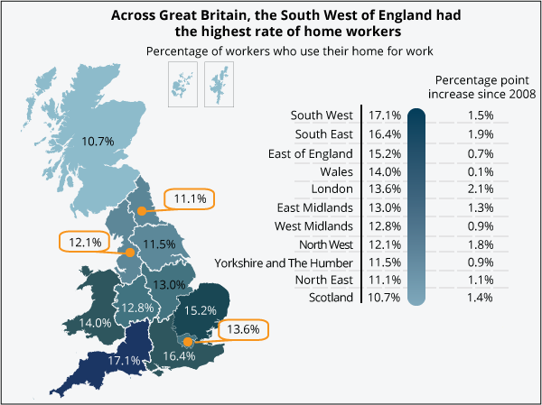 The South West of England had the highest rate of home workers