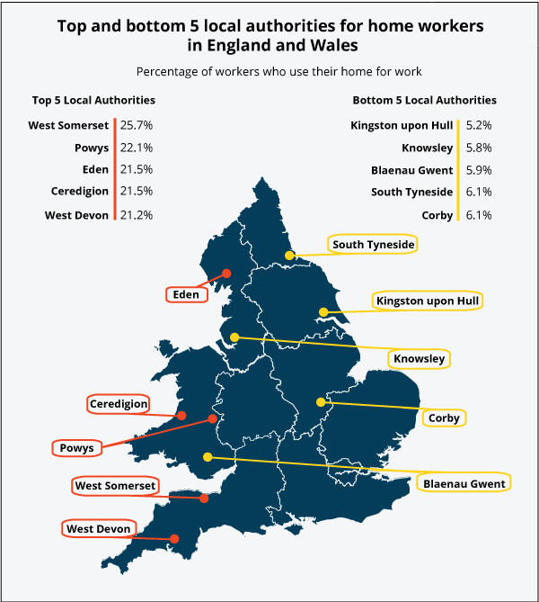 West Somerset has the highest rate of home workers and Kingston upon Hull has the lowest