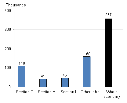 Workforce jobs, June 2012
