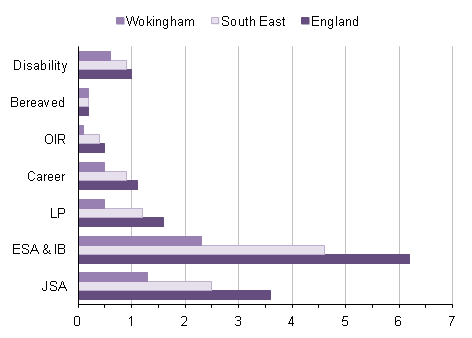 Claimant rate in Wokingham compared with England and the South East region