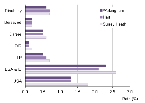 Claimant rate in Wokingham compared with comparator local authorities