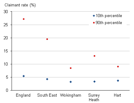 Small area spread of total claimants