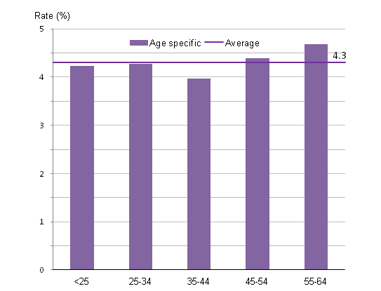 Age specific rate of out-of-work benefit claimants