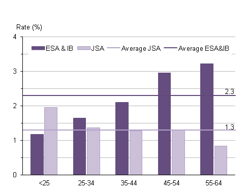 Age specific rates of JSA and ESA and IB benefit claimants
