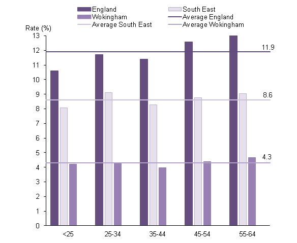 Age specific rate of claimants of out-of-work benefit