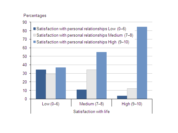 Chart that shows satisfaction with personal relationships when compared with life satisfaction