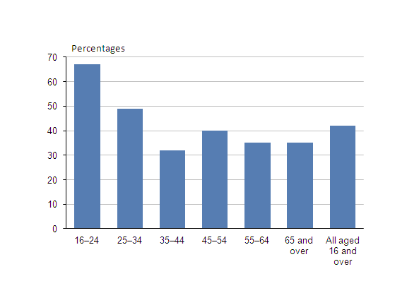 A chart that shows proportion of an age group who spend time most days or everyday with friends